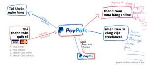 hướng dẫn đăng ký paypal