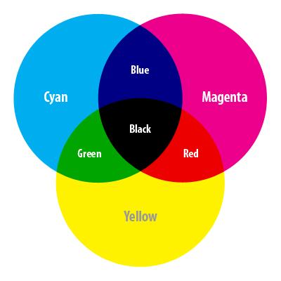 Sơ đồ sự hấp thụ tương ứng của 3 màu mực cơ bản